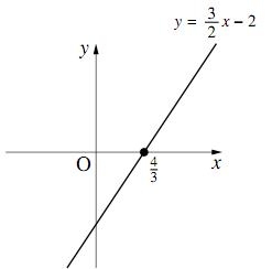$y=\dfrac{3}{2}x-2$のグラフ