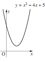 $y=x^2-4x+5$ のグラフ