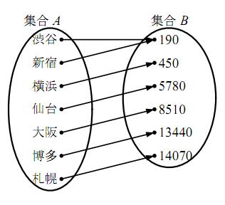 写像を表す図