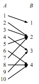 定義域・値域の図