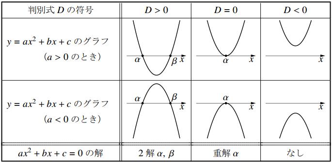 「2次方程式の解」と「2次関数のグラフと $x$ 軸との共有点の $x$ 座標」の対応の表