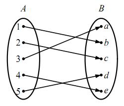 全単射の図