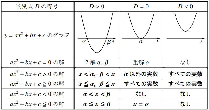 2次不等式の解の表
