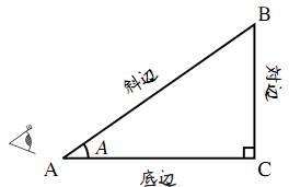 直角三角形の例