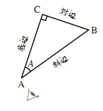 角度を変えた直角三角形