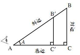 正弦と余弦の例