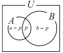 包含と排除の原理の図