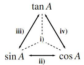 正接、正弦、余弦の関係