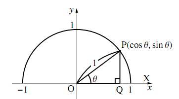 直角三角形を単位円の中に描く
