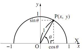 三角比の拡張
