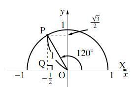 $120^\circ$ の三角比を表す図