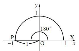 $180^\circ$ の三角比を表す図
