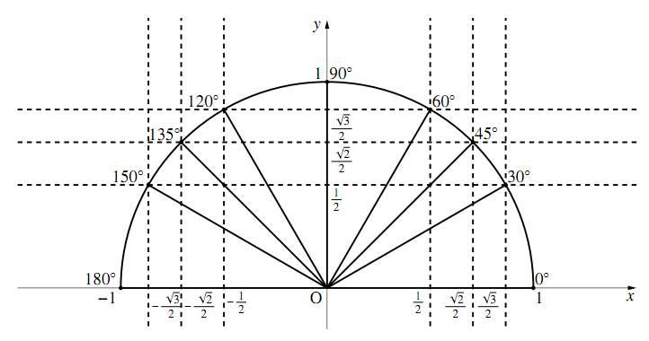 $0^\circ\leqq\theta\leqq180^\circ$ までの三角比