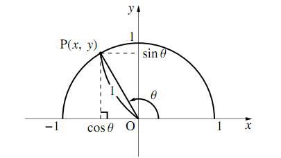 拡張された三角比の相互関係