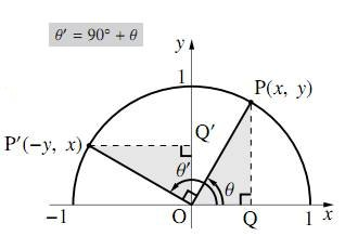 $90^\circ+\theta$ の三角比