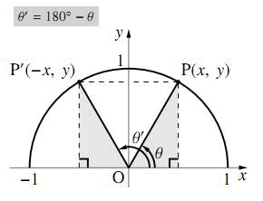 $180^\circ-\theta$ の三角比