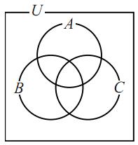 包含と排除の原理(3集合版)の図