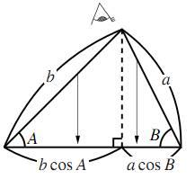 第1余弦定理のイメージ
