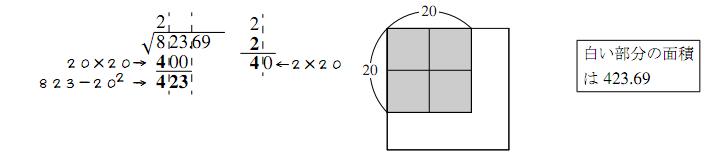 開平法の仕組み2