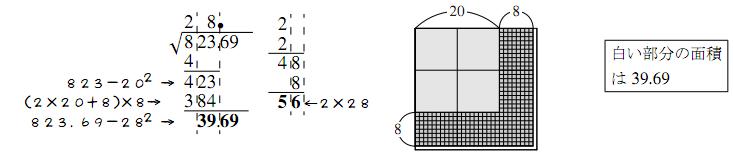 開平法の仕組み3