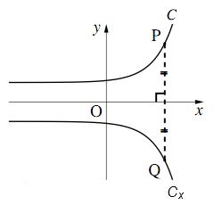 $x$ 軸に関する対称移動