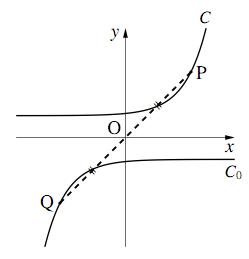 原点に関する対称移動