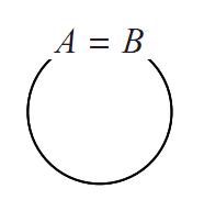 集合の相等の図