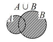 和集合を表す図