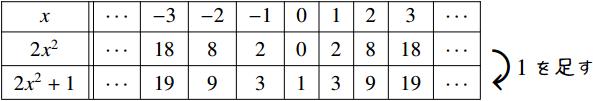$2x^2$ と $2x^2+1$ の関係