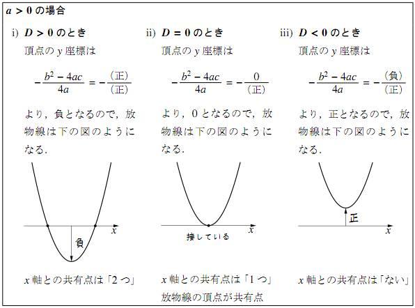 $a\gt0$ の図