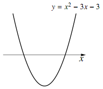 $y=x^2-3x-3$ のグラフ