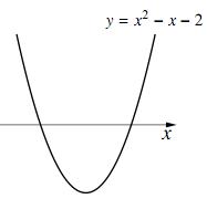 $y=x^2-x-2$ のグラフ