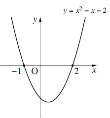 「2次関数 グラフ」の画像検索結果
