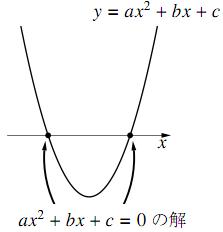 グラフと $x$ 軸との共有点