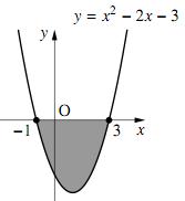 4のグラフ