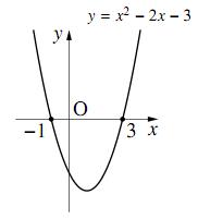 $y=x^2-2x-3$ のグラフ
