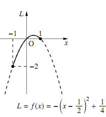 $f(x)=-\left(x-\dfrac{1}{2}\right)^2+\dfrac{1}{4}$ のグラフ