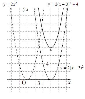 $y=a(x-p)^2+q$のグラフ
