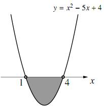 $y=x^2-5x+4$のグラフ