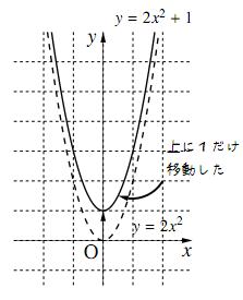 $y=2x^2+1$のグラフ