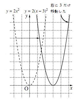 $y=a(x-p)^2$のグラフ