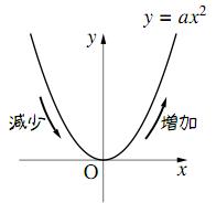 下に凸なグラフ