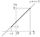 定義域と値域の関係の図