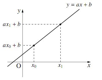 変化の割合と傾きの関係の図