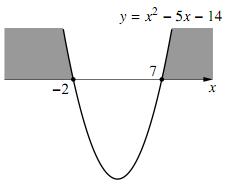 $(1)$ のグラフ
