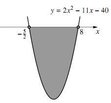 $(2)$ のグラフ