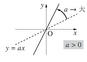$a\gt0$のグラフ