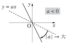 $a\lt0$のグラフ