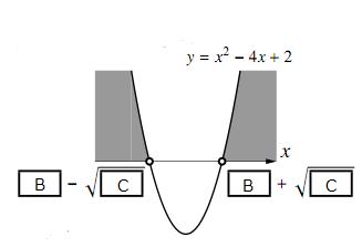 $y=x^2-4x+2$ のグラフ