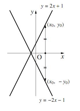 $x$軸対称の2本のグラフ
